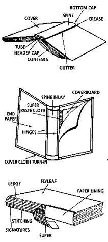 This illustration breaks down the typical construction of a book, covering some of the specific v...